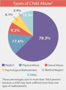 Child-abuse-pie-graph_6-4-2012