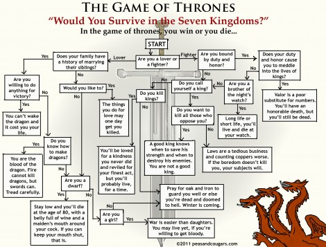 Game of Throwns flow chart