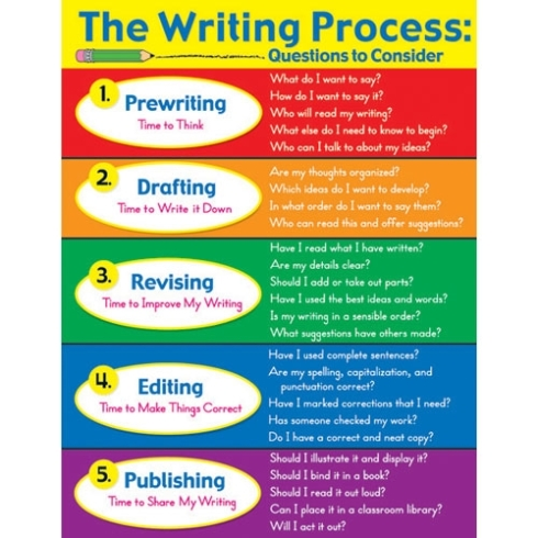 the-writing-process-chart-n21814_xl