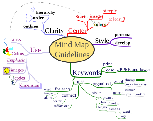 The Writer Next Door_mind_mapping