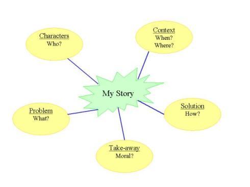 storyMindMap
